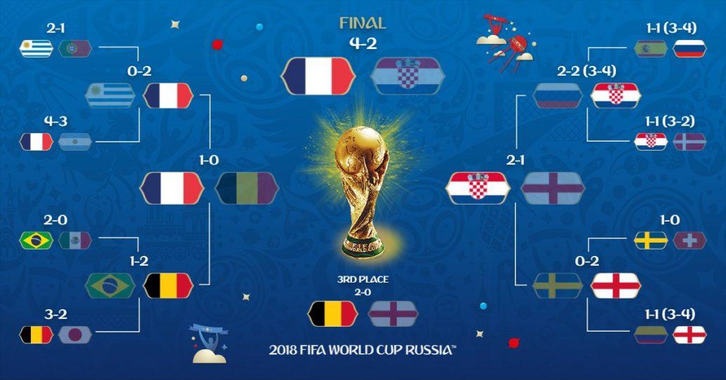 Tabellone finale Russia 2018
